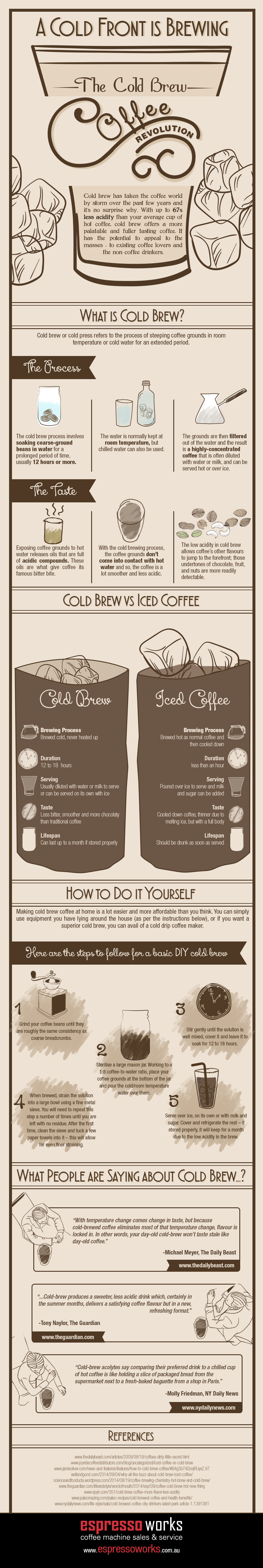 Cold-Brew-Coffee-Revolution-Infographic  (1)